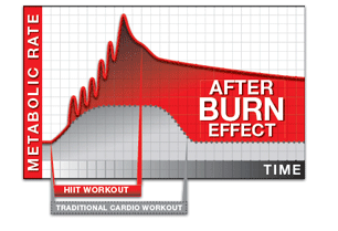 http://strengthandsunshine.files.wordpress.com/2013/09/6f121-afterburn.png